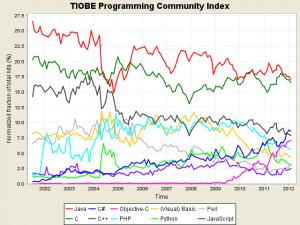 Programmiersprachen Trends