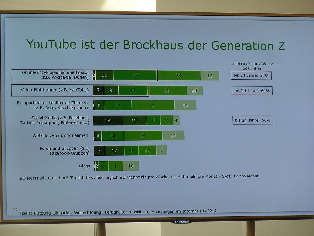 Folie YouTube ist der Brockhaus der Generation Z, Diagramm