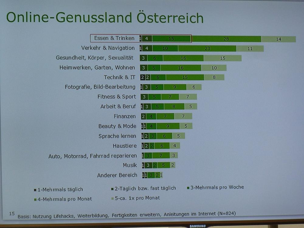 Folie Online-Genussland Österreich, Diagramm