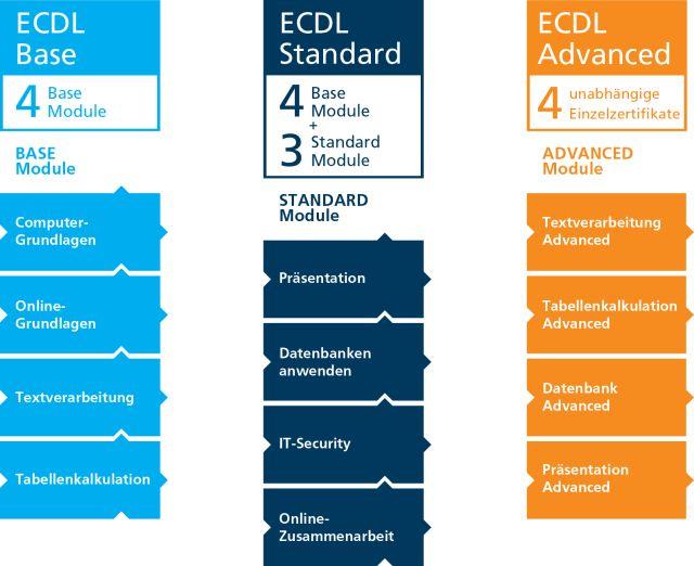 ECDL Module Bausteine