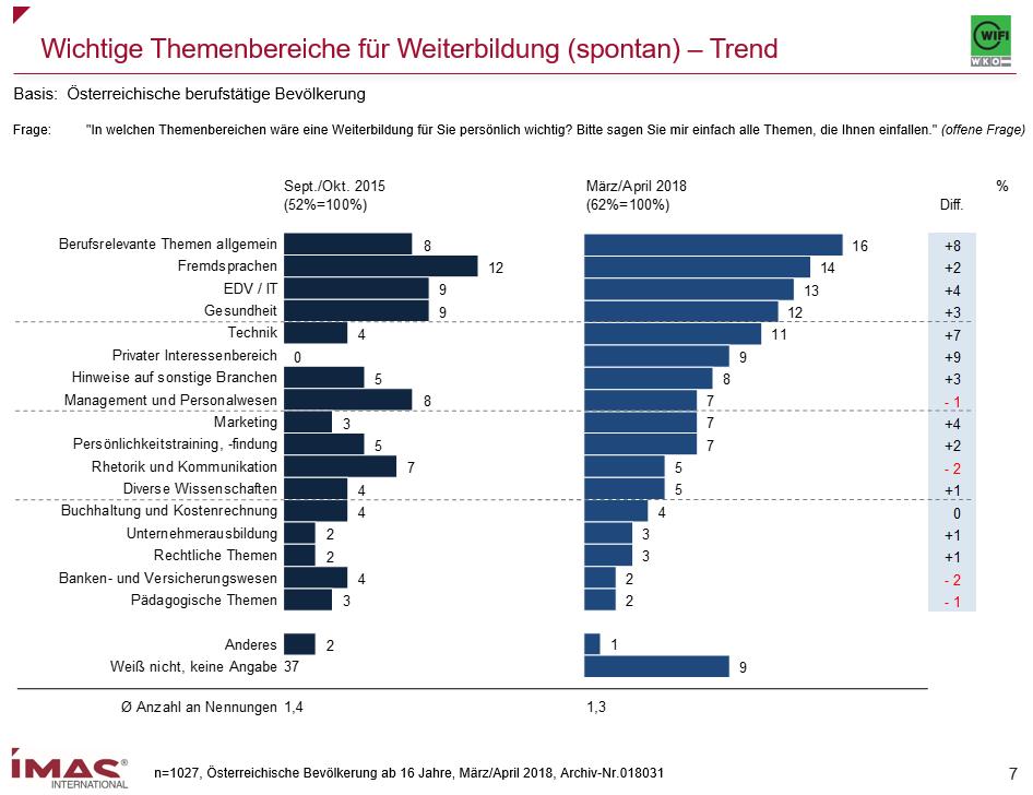 Der Bereich IT ist bei Weiterbildungen an dritter Stelle. Quelle: Weiterbildungsbarometer 2018, IMAS International Forschungsinstitut Linz, Pressekonferenzunterlagen 18. Juli 2018